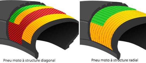 Diagonale ou radicale